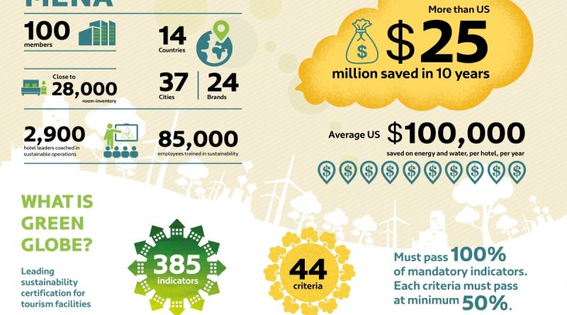 """شراكة """"فارنك"""" مع """"جرين جلوب"""" تساعد الفنادق في الشرق الأوسط وشمال أفريقيا على توفير 25 مليون دولار خلال 10 سنوات"""
