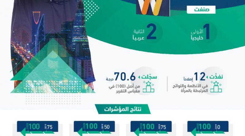 البنك الدولي: المملكة الأكثر تقدماً وإصلاحاً في الأنظمة واللوائح المرتبطة بالمرأة بين (190) دولة     لتكون الأولى خليجياً والثانية عربياً